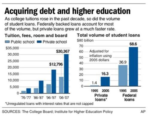 acquiring-college-debt